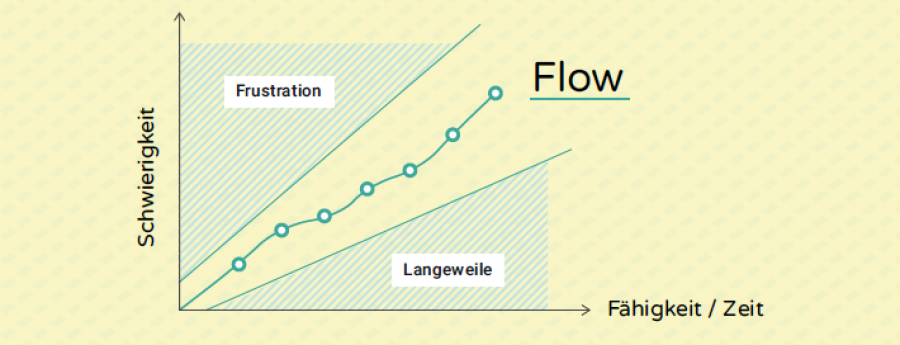 Flow-Diagramm